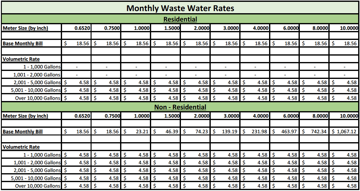 Monthly Waste Water Rates (PDF)